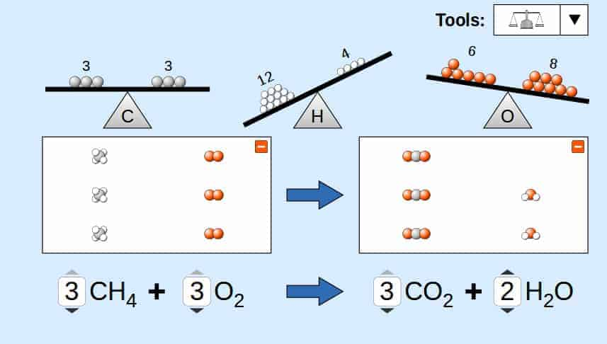 Screenshot of a PhET simulation in which the student must balance a chemical equation
