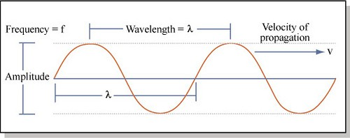 The properties of a wave:  wavelength, frequency, amplitude, and velocity of propagation