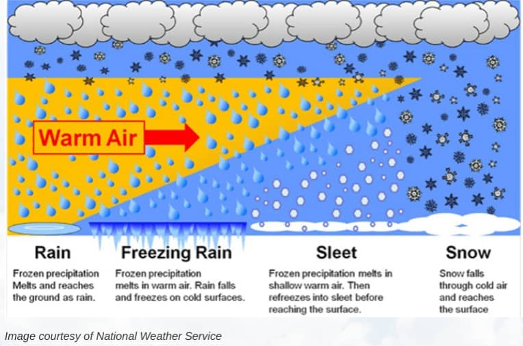 A diagram showing how rain, freezing rain, sleet, and snow form depending on the temperature of the air through which the precipitation falls.