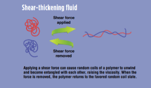 An explanation of the properties of a shear-thickening fluid under pressure.  I
