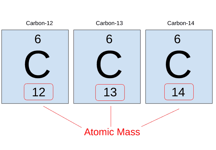 Three isotopes of carbon (Carbon-12, Carbon-13, and Carbon-14) and their atomic masses are shown