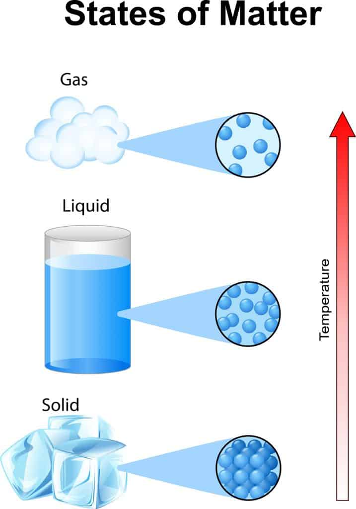 Atoms behave differently in solids, liquids, and gases