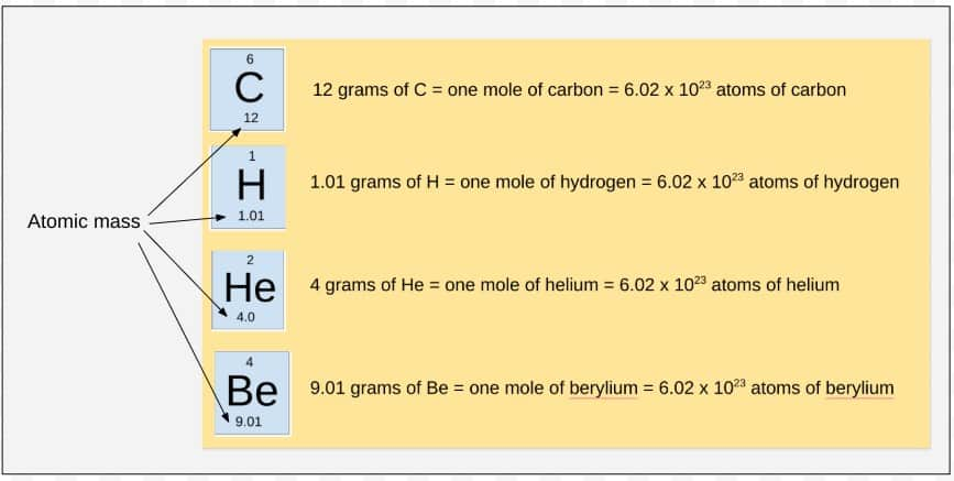 The atomic mass tells us how many grams is needed to have a mole of that element