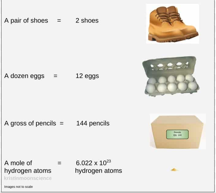 A pair of shoes, a dozen eggs, a gross of pencils, and a mole of atoms.
