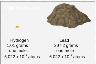 One mole of hydrogen atoms weighs only 1.01 grams, while one mole of lead weighs 207.2 grams.  Both quantities contain the same number of atoms